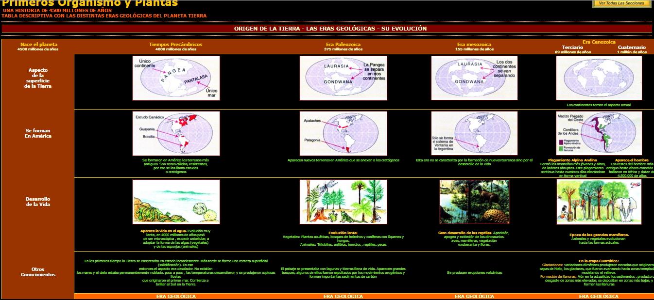 Esquema de las eras geológicas de la Tierra (historiaybiografias.com)