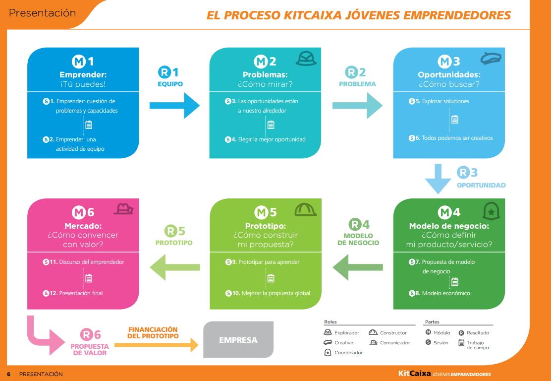 """KitCaixa Jóvenes Emprendedores. Obra Social """"La Caixa"""""""