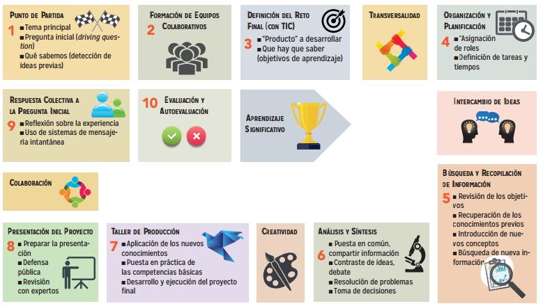 El Aprendizaje Basado en Proyectos (ABP). Magisnet