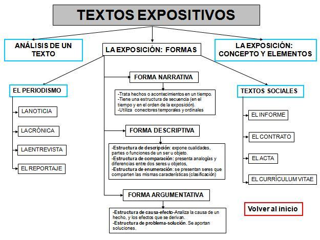 Tipos De Textos Ejemplos Para Primaria