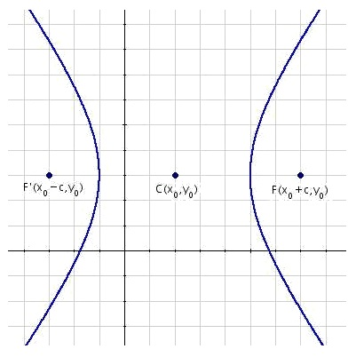 Equation of the horizontal hyperbolas