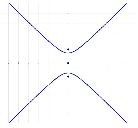 Reduced equation of the vertical hyperbola