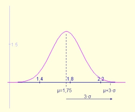 The normal (or Gaussian) distribution