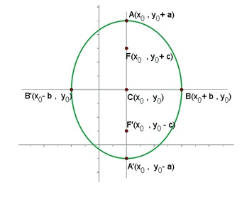 Equation of the ellipse with center (x0, y0) and focal axis parallel to y axis