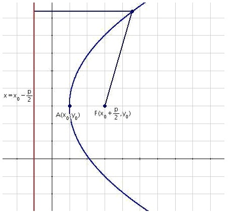 Equation of the horizontal parabola with generic vertex