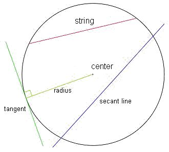 Definition and basic elements of a circumference