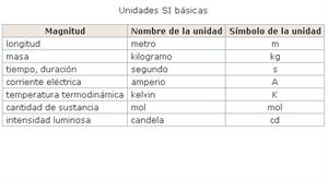 Unidades legales de medida. Real Decreto 2032/2009